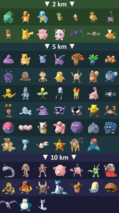 Pokemon Go Tier List Egg Hatching Distance