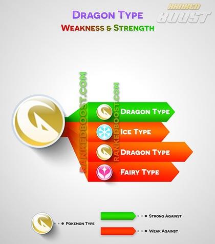 pokemon-go-dragon-type-weakness