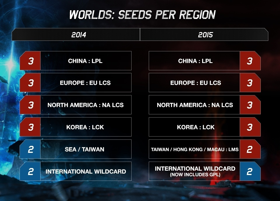 Worlds_Finals Pro Teams