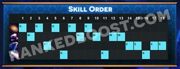 AurelionSol Skill Order
