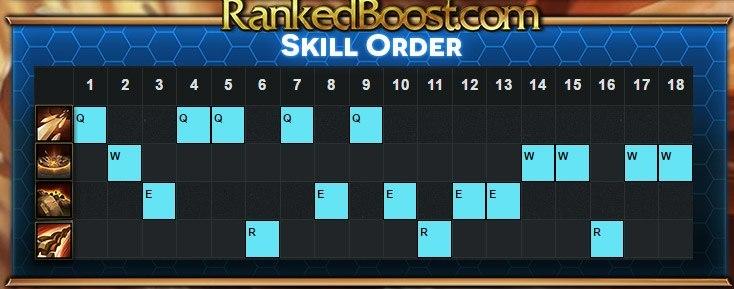 Taliyah-Skill-Order