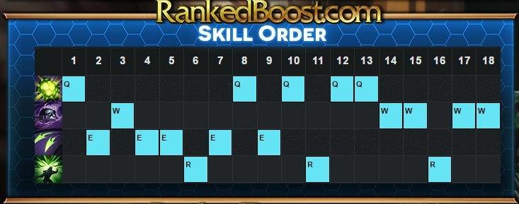 cassiopeia-skill-order