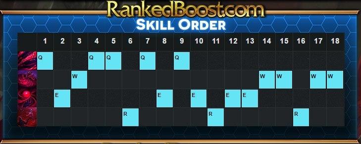 vladimir-skill-order
