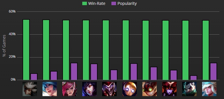 champion win rates