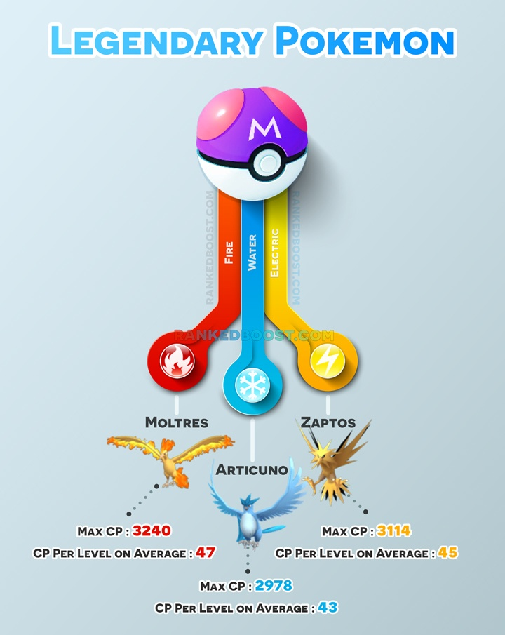 Pokemon GO Legendary Pokemon