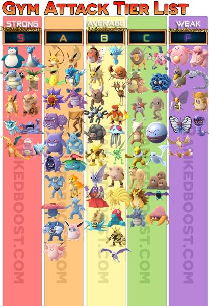 Pokemon Go Tier List Cp Cost Per Level Power