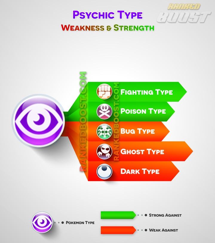 Pokemon Go Type Chart Pokemon Go Weakness Amp Strengths