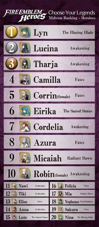 Best Characters In Fire Emblem Heroes