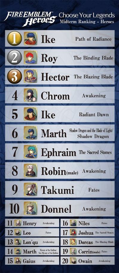 Fire Emblem Heroes Best Characters